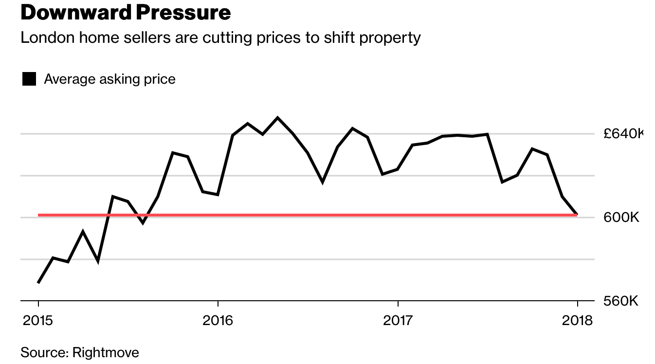 London Property Crash Looms As Prices Drop To 2 12 Year Low