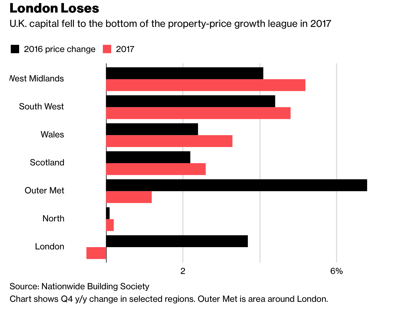 London Property Crash Looms As Prices Drop To 2 1/2 Year Low
