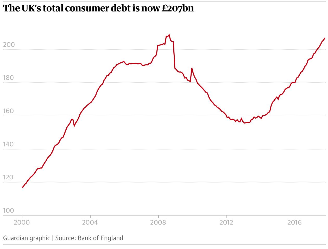 Global Debt Crisis II Cometh Snip20180209 7