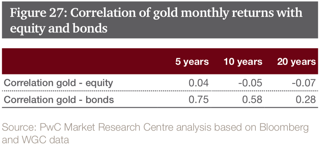"""Sovereign Wealth Funds Investing In Gold For """"Long Term Returns"""" – PwC Snip20180209 9"""