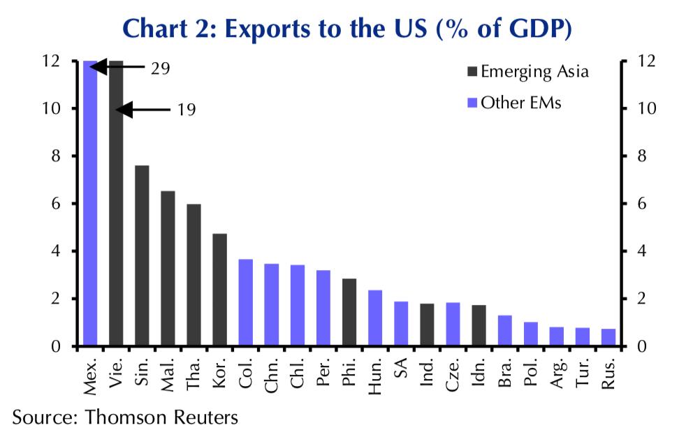 US-China Trade War Escalates As Further Measures Are Taken US-China Trade War Escalates As Further Measures Are Taken Snip20180219 2