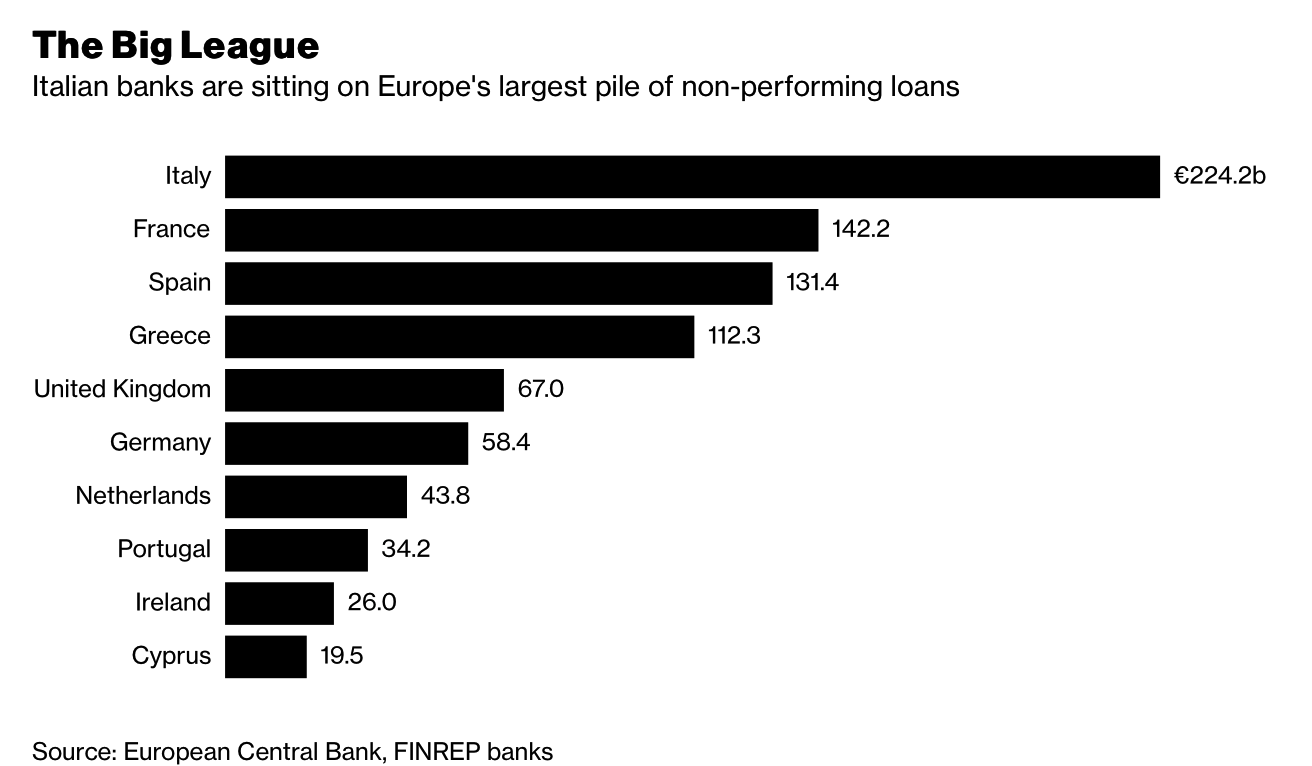 Bank Bail-In Risk In European Countries Seen In 5 Key Charts Bank Bail-In Risk In European Countries Seen In 5 Key Charts Snip20180220 5