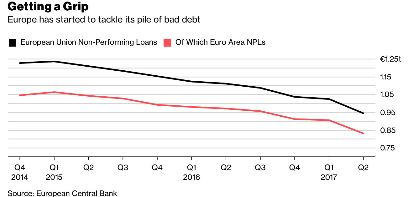 Bank Bail-In Risk In European Countries Seen In 5 Key Charts Bank Bail-In Risk In European Countries Seen In 5 Key Charts Snip20180220 7