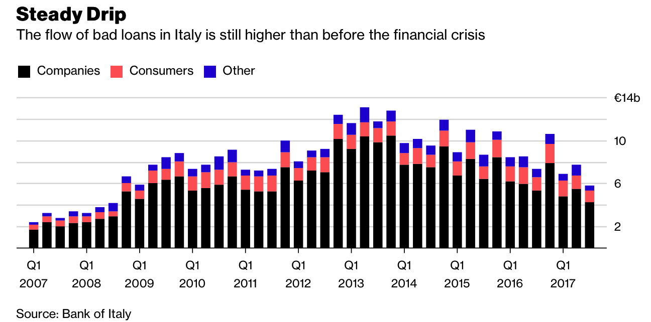 Bank Bail-In Risk In European Countries Seen In 5 Key Charts Bank Bail-In Risk In European Countries Seen In 5 Key Charts Snip20180220 8