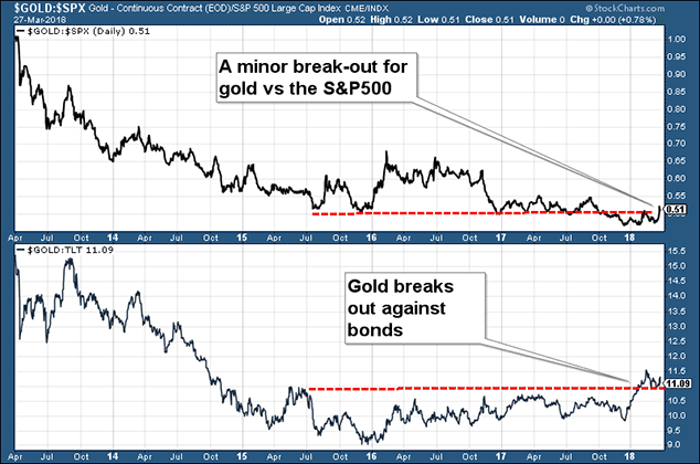 """""""Stars Are Slowly Aligning For Gold"""" – Frisby """"Stars Are Slowly Aligning For Gold"""" – Frisby 180326 gold v sp500"""
