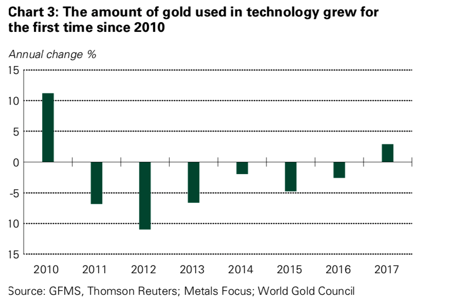 Four Key Themes To Drive Gold Prices In 2018 – World Gold Council Four Key Themes To Drive Gold Prices In 2018 – World Gold Council Snip20180301 7