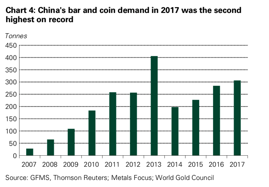 Four Key Themes To Drive Gold Prices In 2018 – World Gold Council Four Key Themes To Drive Gold Prices In 2018 – World Gold Council Snip20180301 8