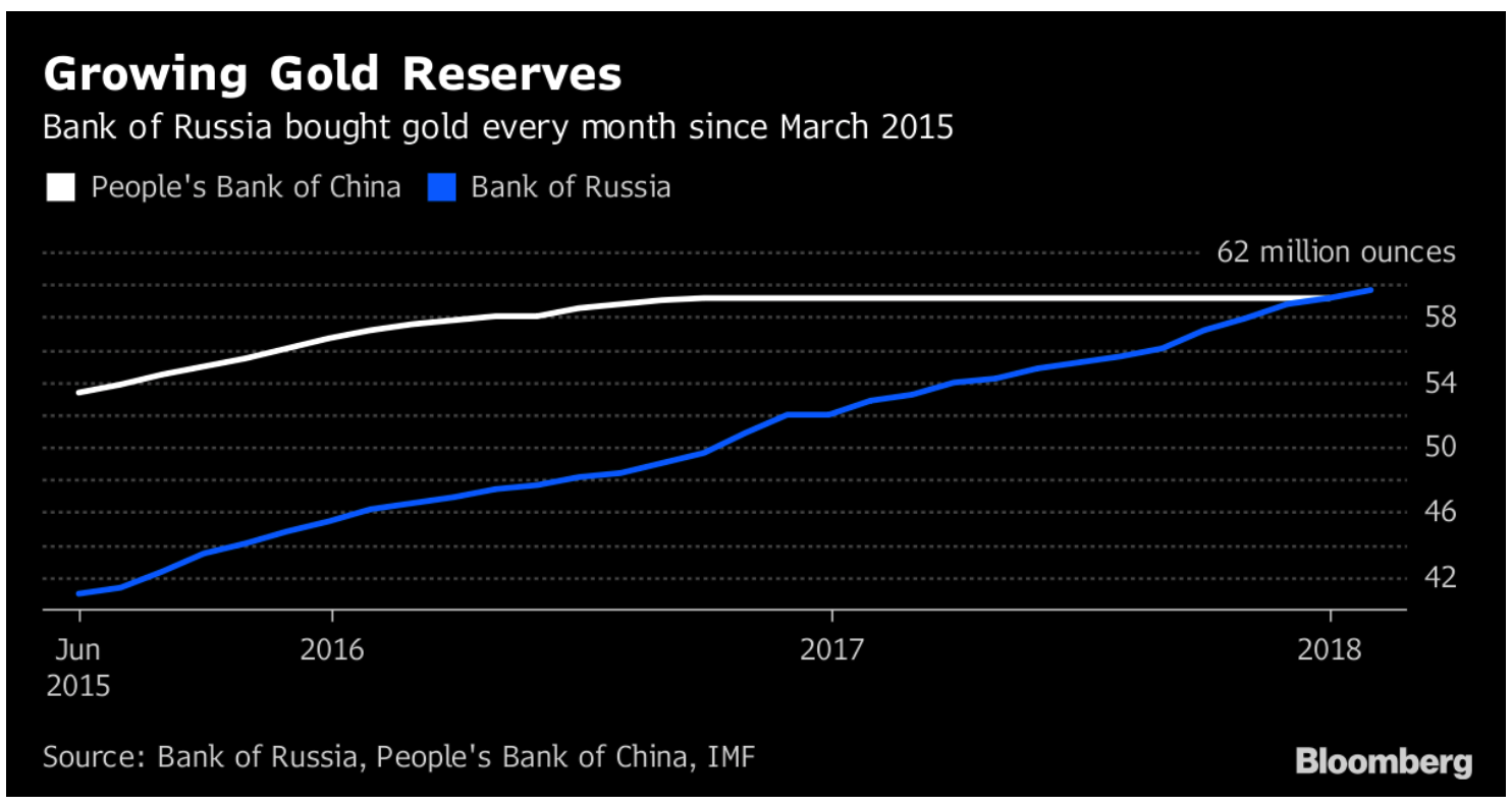 Hungary's Gold Repatriation Adds To Growing Protest Against US Dollar Hegemony Hungary's Gold Repatriation Adds To Growing Protest Against US Dollar Hegemony Snip20180313 8