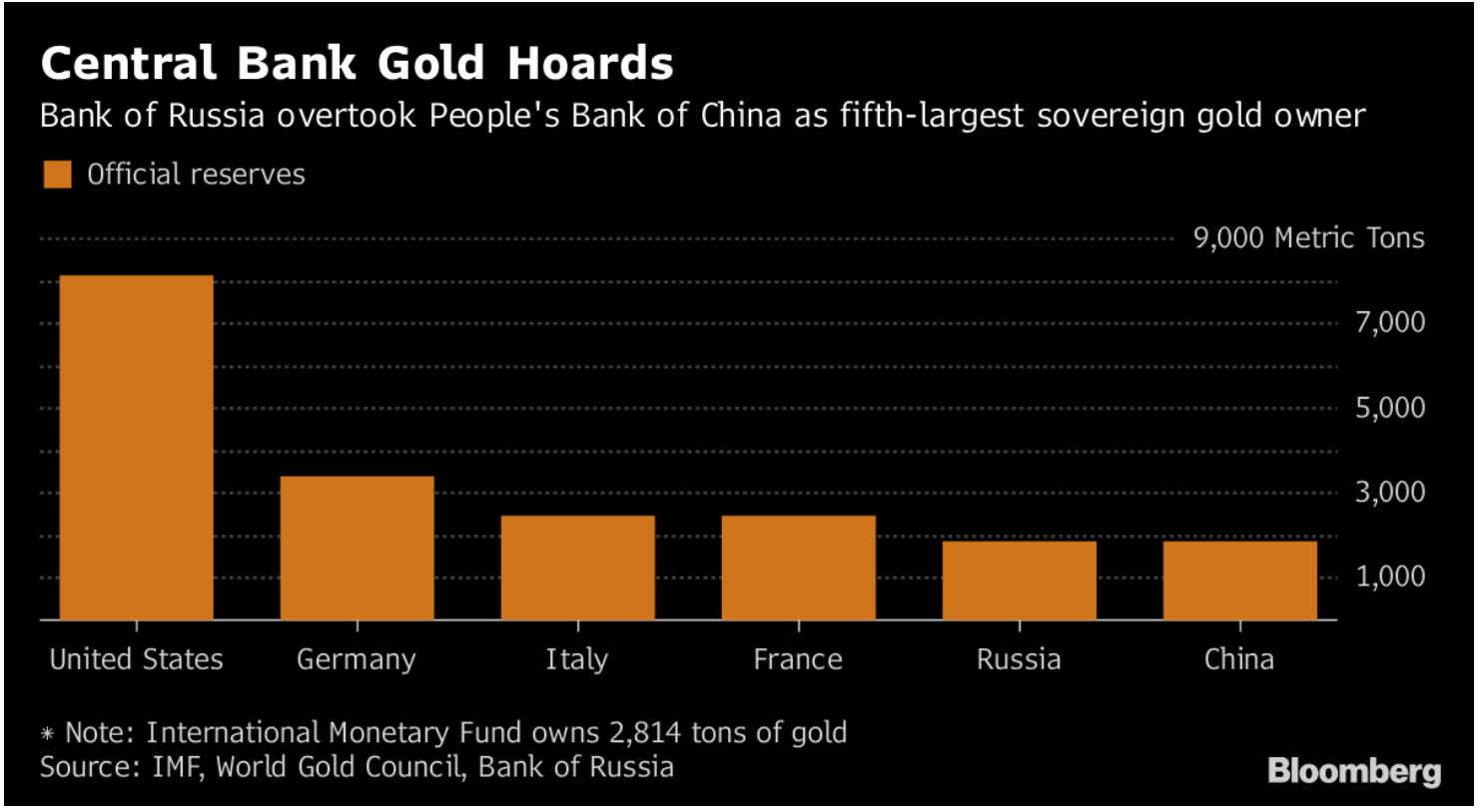 Hungary's Gold Repatriation Adds To Growing Protest Against US Dollar Hegemony Hungary's Gold Repatriation Adds To Growing Protest Against US Dollar Hegemony Snip20180313 9
