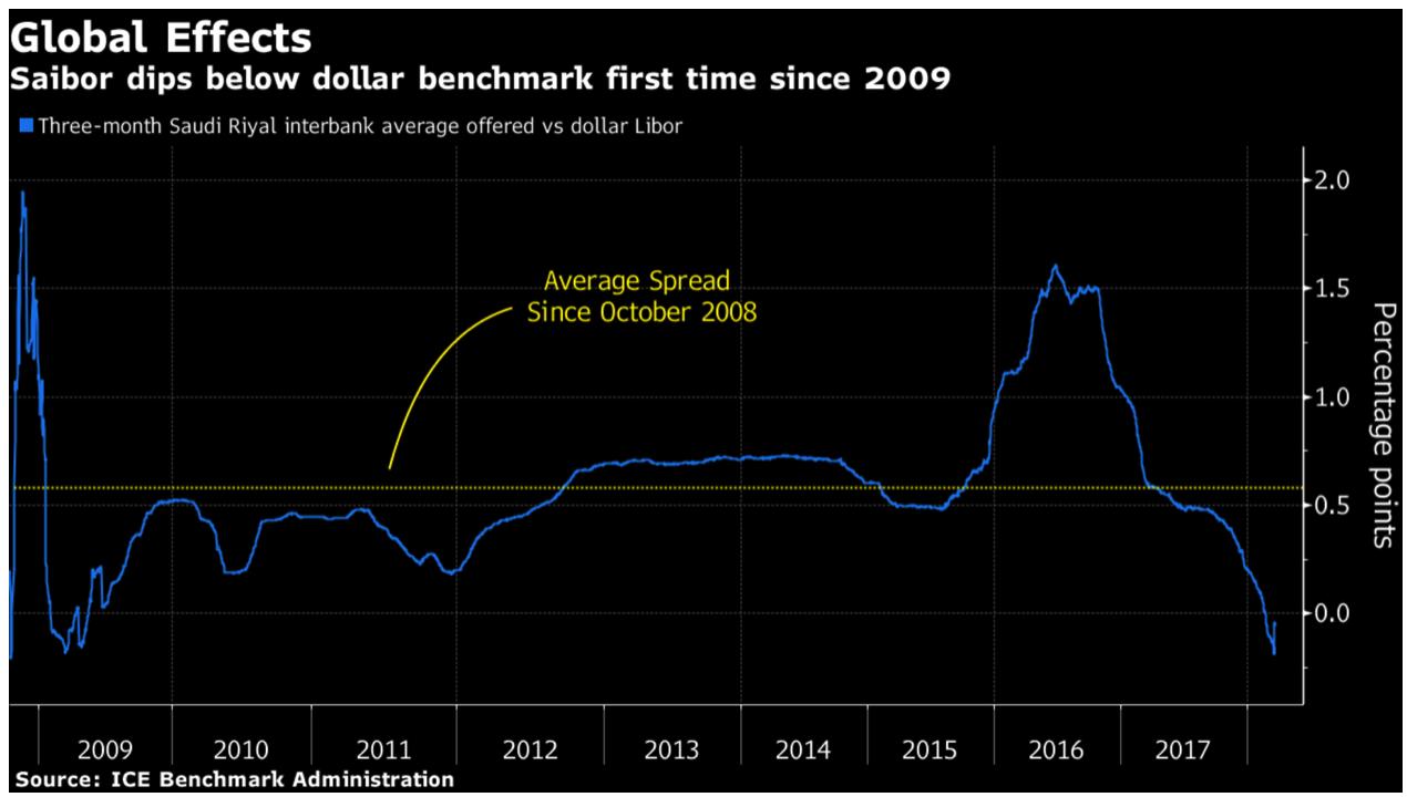 credit concerns in u.s. growing as libor ois surges to 2009 high Credit Concerns In U.S. Growing As LIBOR OIS Surges to 2009 High Snip20180321 4