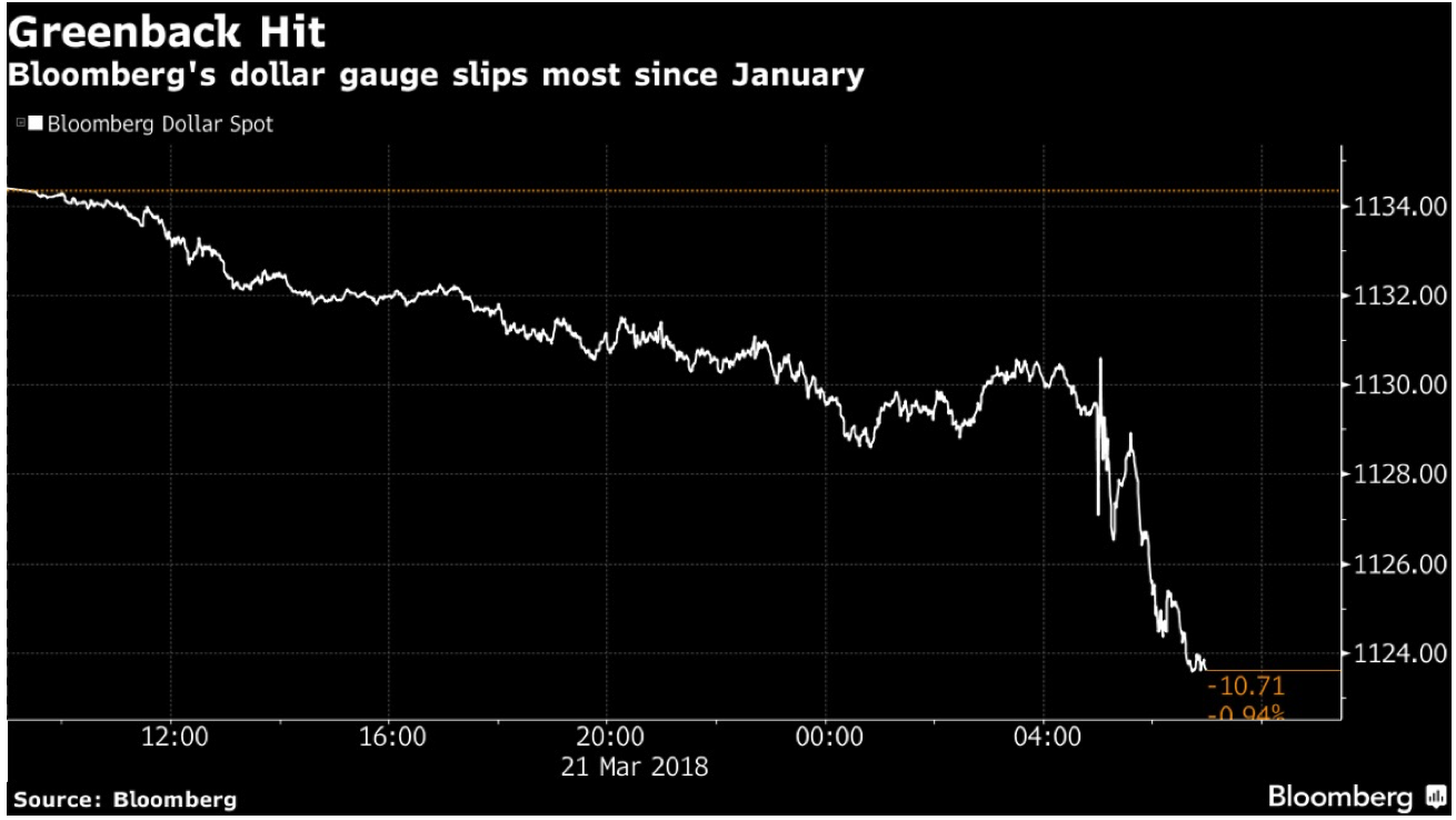 Gold +1.8%, Silver +2.5% As Fed Increases Rates And Trade War Looms Snip20180322 7