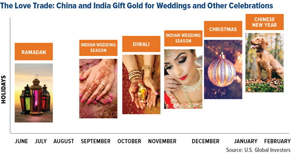 Buy Silver And Sell Gold Now Buy Silver And Sell Gold Now love trade china india gift gold
