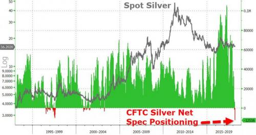 silver bullion: should we be worried about silver? Silver Bullion: Should We Be Worried About Silver? 2018 03 25 6 48 26