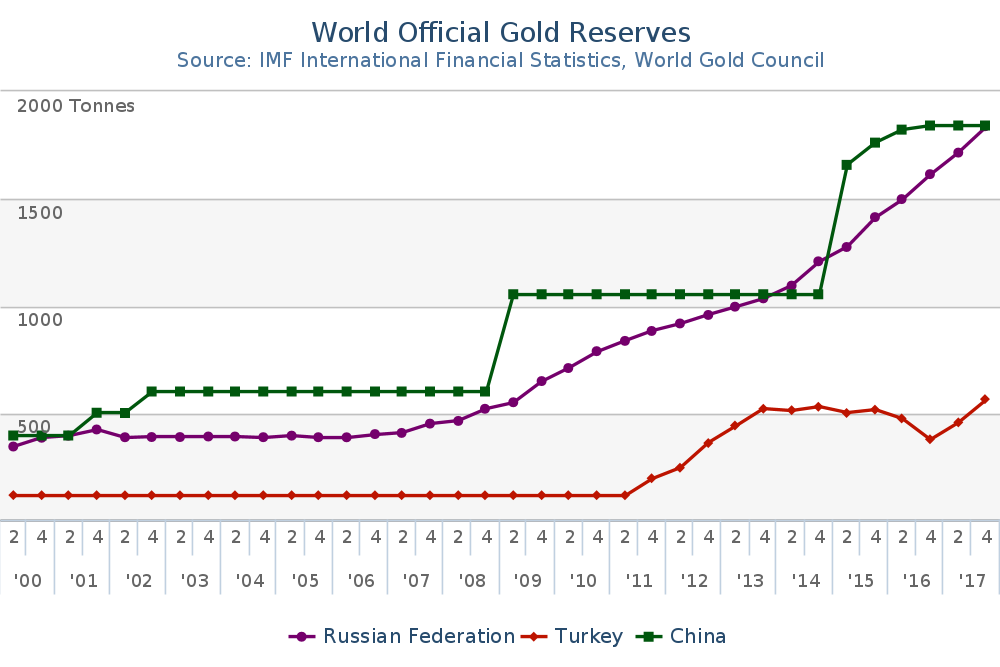 russia buys 300,000 ounces of gold in march – nears 2,000 tons in gold reserves Russia Buys 300,000 Ounces Of Gold In March – Nears 2,000 Tons In Gold Reserves Q1 2000 Q4 2017 Gold Reserves  Tonnes