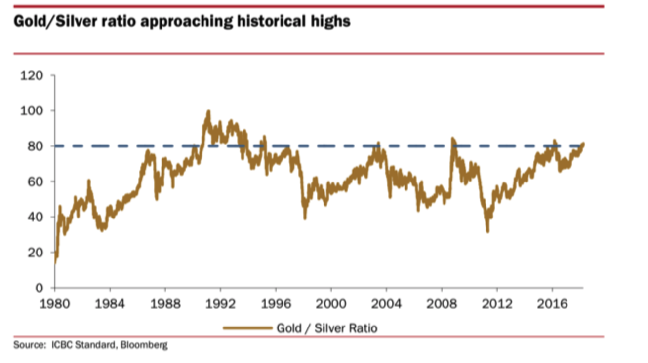silver bullion: should we be worried about silver? Silver Bullion: Should We Be Worried About Silver? Snip20180405 6