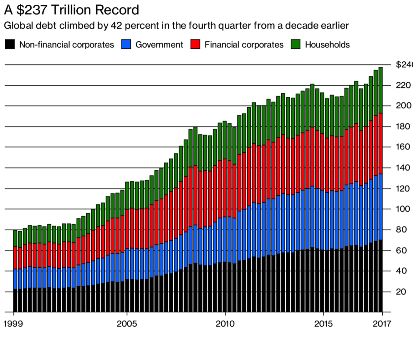 global debt bubble hits new all time high – one quadrillion reasons to buy gold Global Debt Bubble Hits New All Time High – One Quadrillion Reasons To Buy Gold Snip20180412 7
