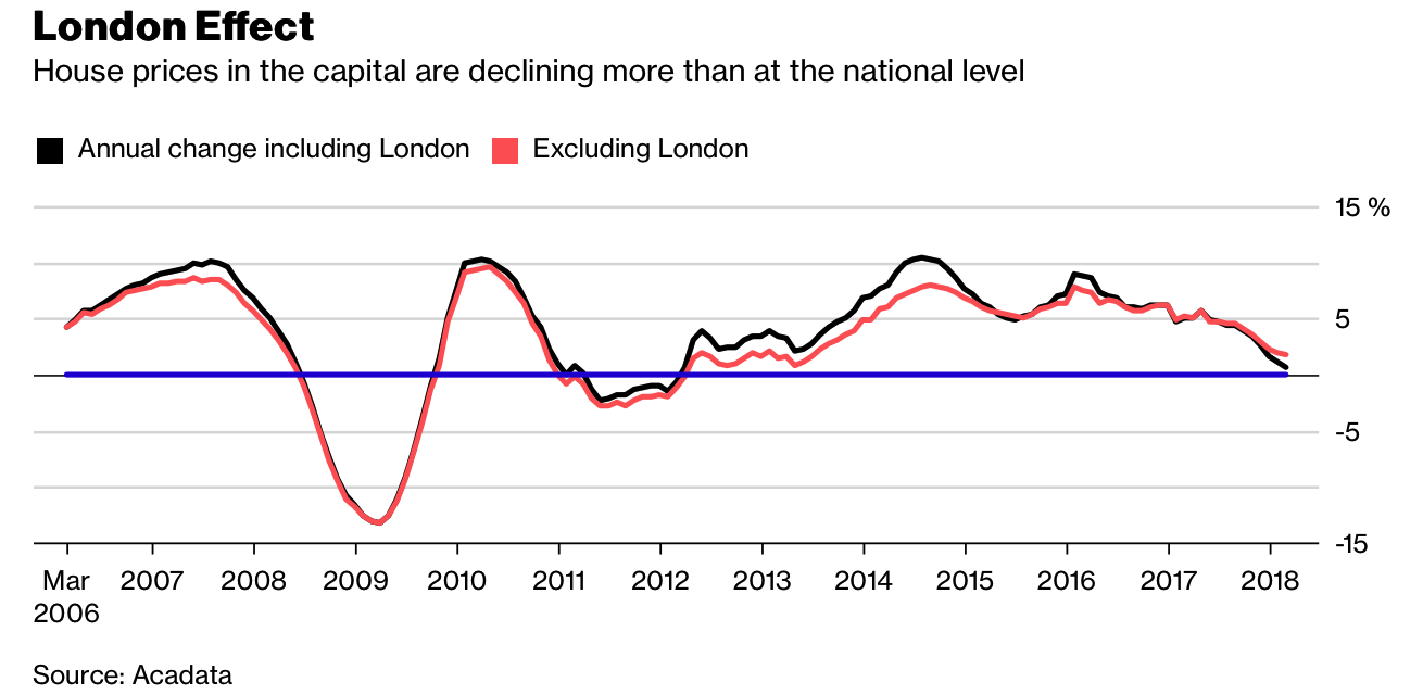 london house prices see fastest quarterly fall since 2009 crisis London House Prices See Fastest Quarterly Fall Since 2009 Crisis Snip20180417 10