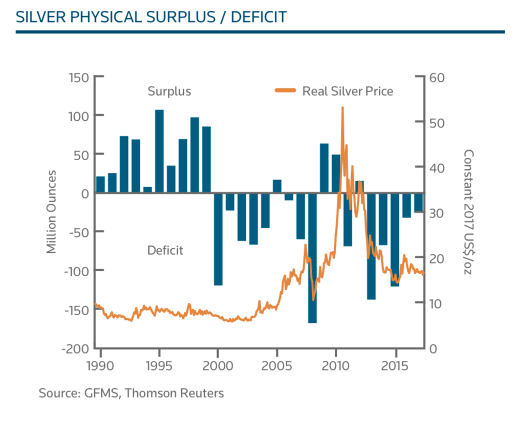 SILVER PHYSICAL SURPLUS / DEFICIT