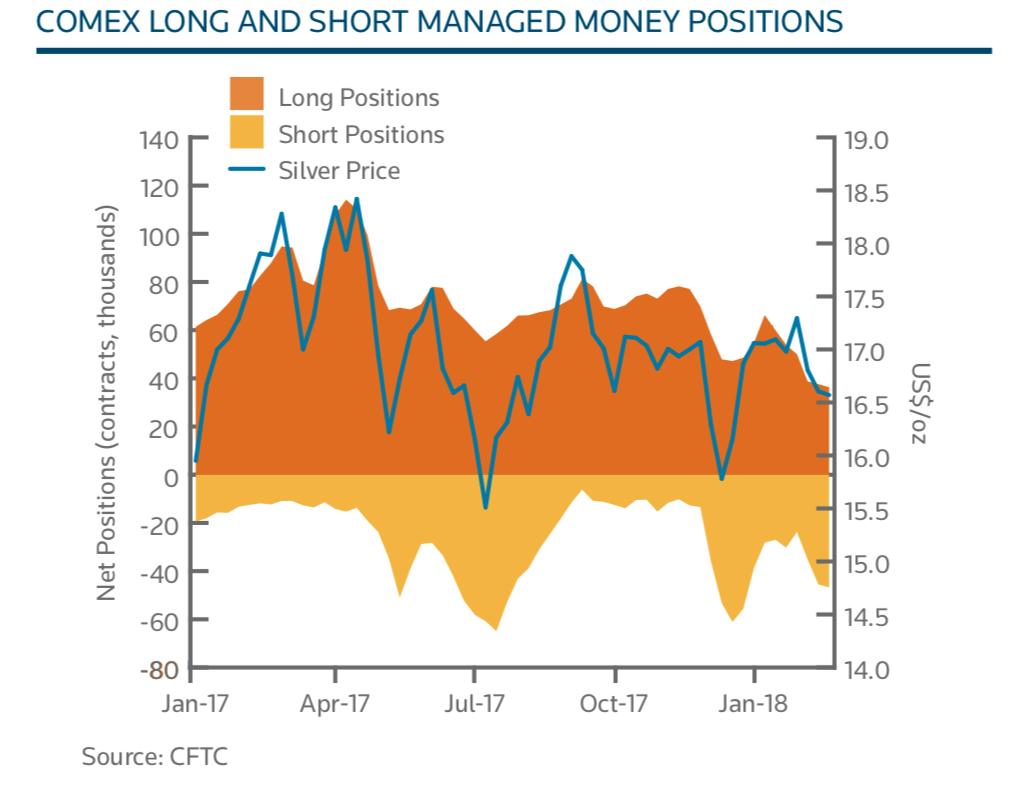 silver bullion remains good value on positive supply and demand factors Silver Bullion Remains Good Value On Positive Supply And Demand Factors Snip20180418 5