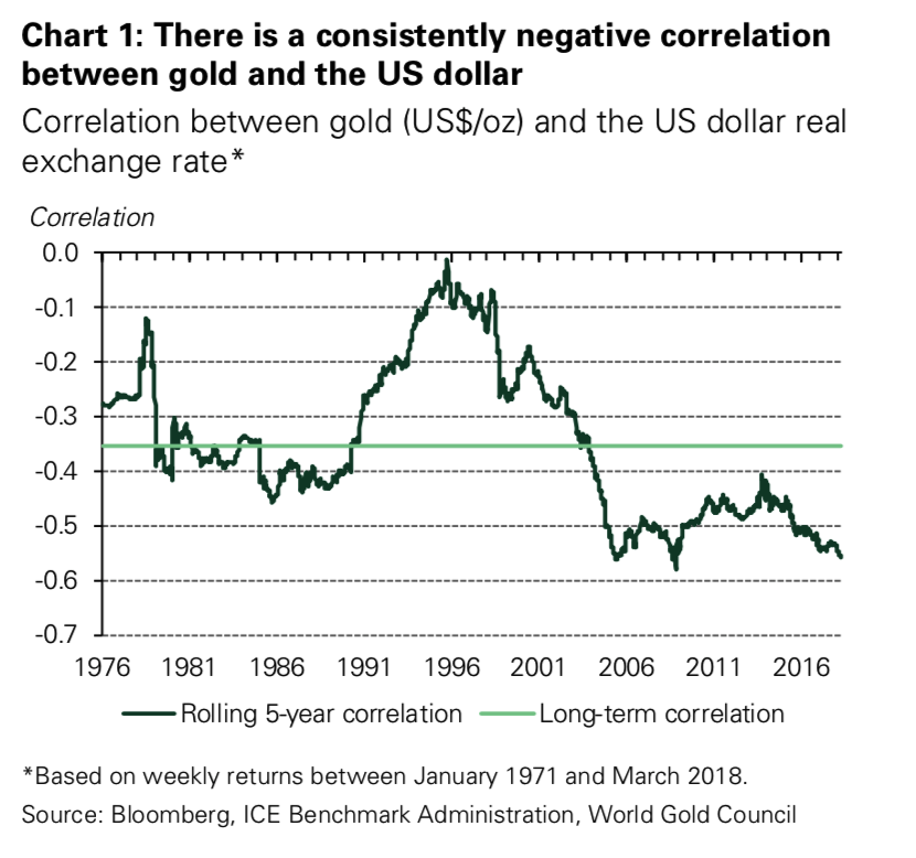 gold price increasingly influenced by declining dollar rather than interest rates Gold Price Increasingly Influenced By Declining Dollar Rather Than Interest Rates Snip20180426 1