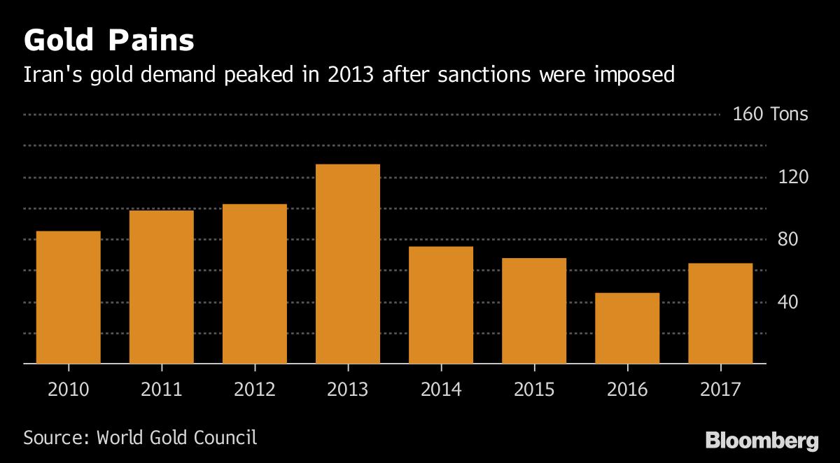iran's gold demand may surge on trump sanctions Iran's Gold Demand May Surge On Trump Sanctions 1200x 1