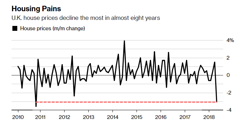 u.k. home prices plunge 3.1% in april – largest monthly drop since financial crisis in 2011 U.K. Home Prices Plunge 3.1% In April – Largest Monthly Drop Since Financial Crisis In 2011 UK home prices May 2018