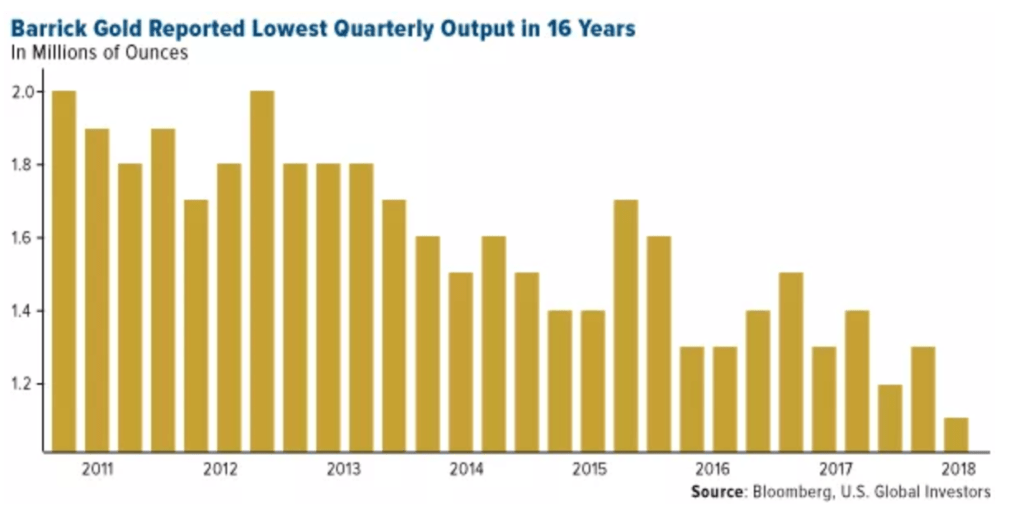"""""""blood in the streets"""" of u.s. gold bullion coin market """"Blood In The Streets"""" Of U.S. Gold Bullion Coin Market barrick gold reported lowest"""