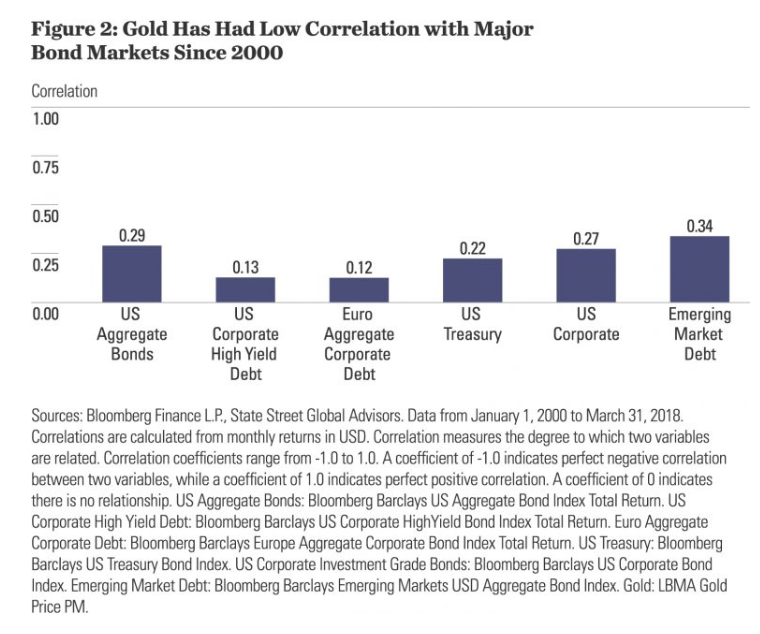 Gold's Value As A Strategic Allocation For Long Term Investors gold low correlation bonds