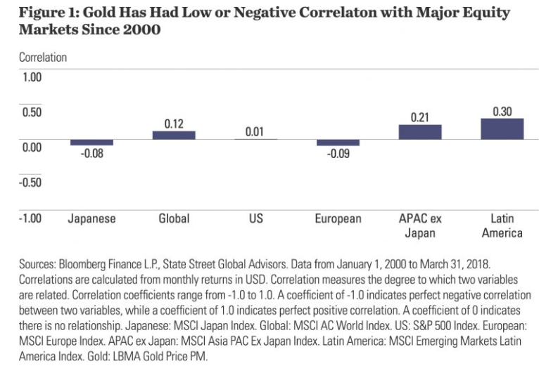 Gold's Value As A Strategic Allocation For Long Term Investors gold low correlation