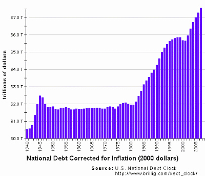 "Buy Gold Or Bitcoin As The ""Liquidity Party"" Is Ending? national debt corrected"