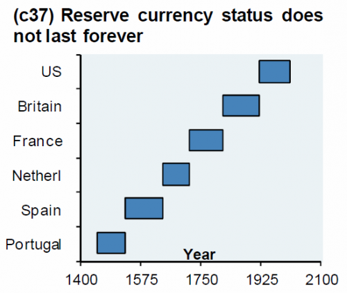This Week's Golden Nuggets reserve currency status