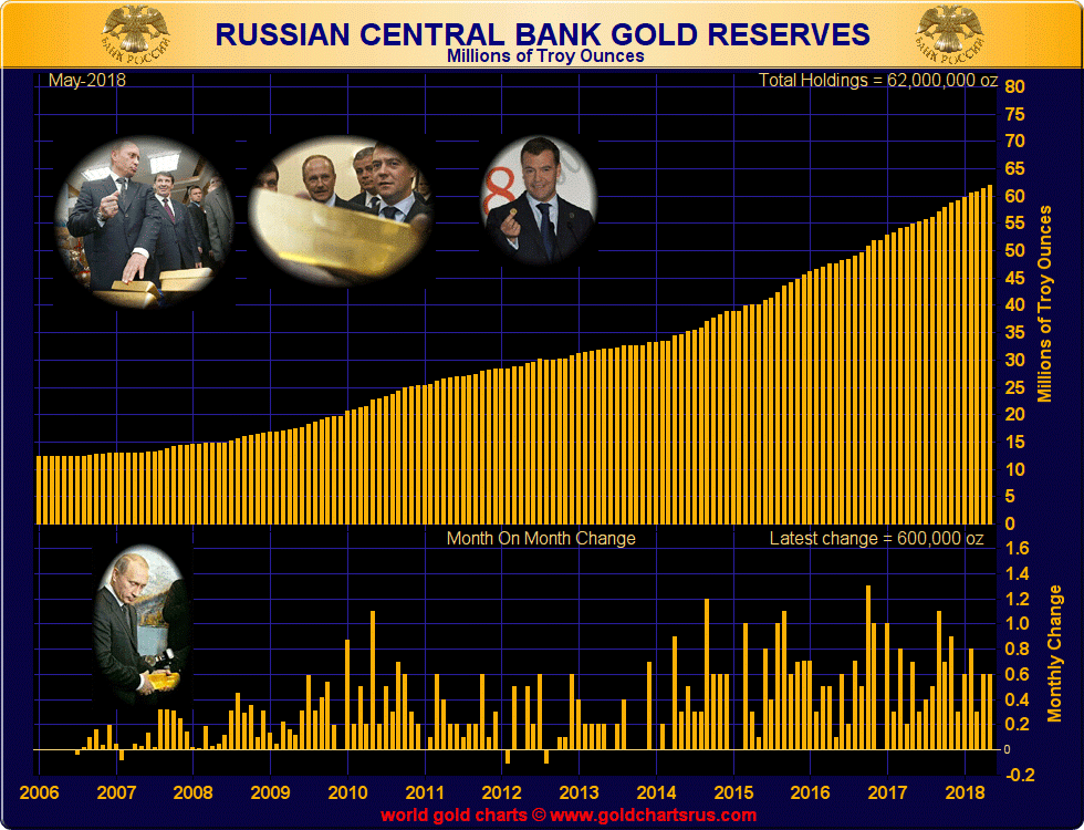 Russia Buys 600,000 oz Of Gold In May After Dumping Half Of US Treasuries In April russian gold reserves