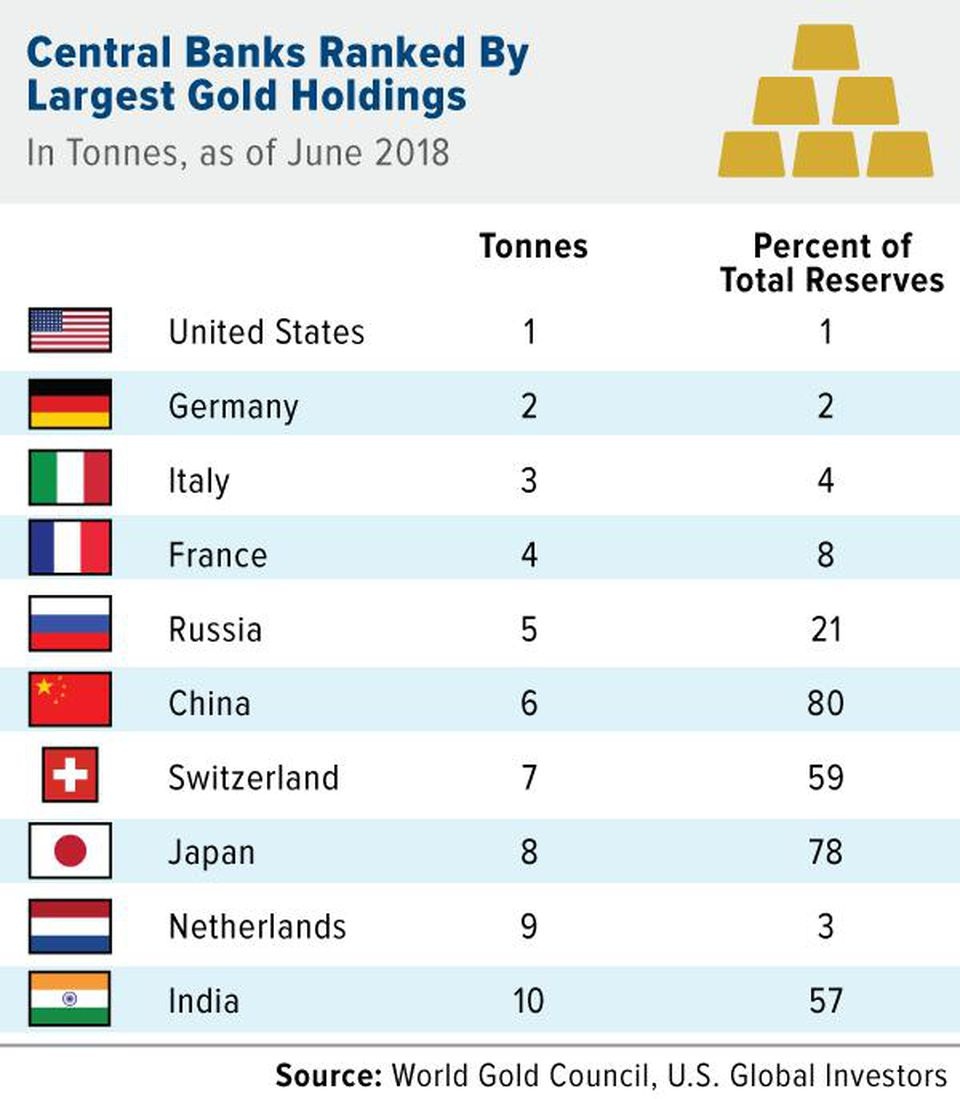 U.S. China Trade War Escalates as Russia and China Accumulate Gold central banks ranked largest gold holdings