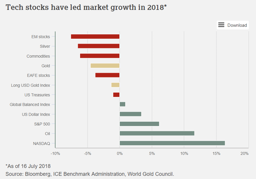 Gold Outlook In H2 2018 gold outlook 2018