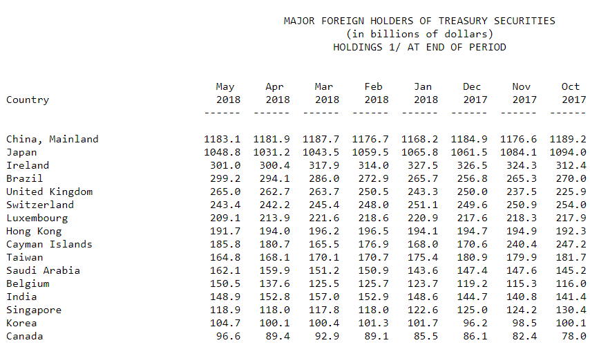 This Week's Golden Nuggets Holders of US Treasuries