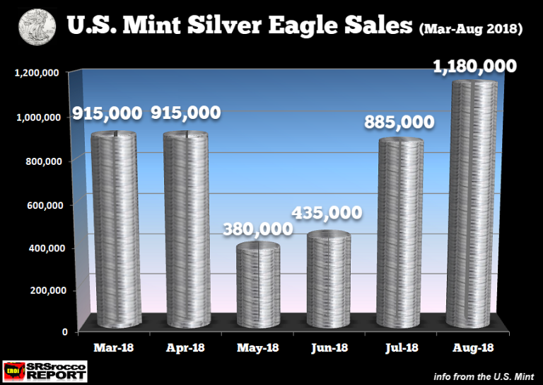 This Week's Golden Nuggets Silver Eagle Sales Mar Aug 2018 new 768x544