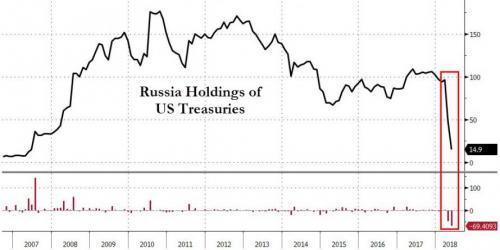 This Week's Golden Nuggets TIC Russia