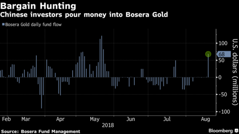 Russia Buys 800,000 Ounces Of Gold In July bargain hunting