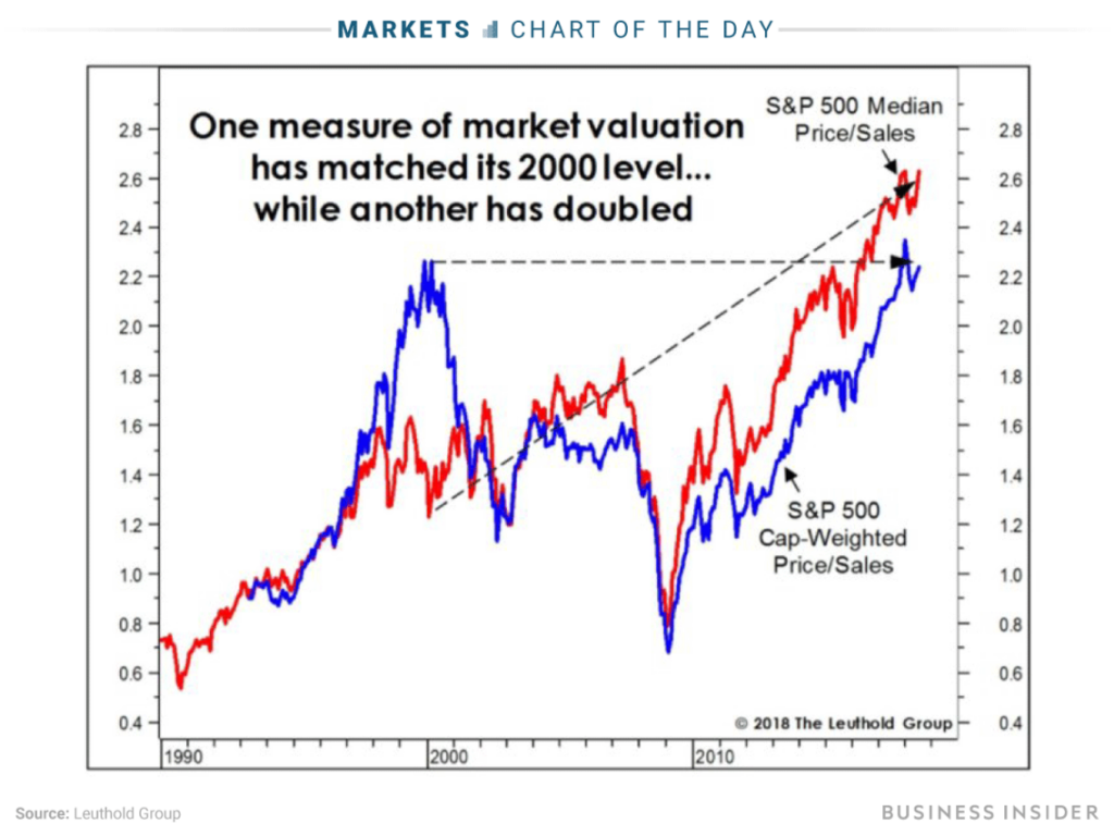 The Stock Market is Stretched to Double Tech-Bubble Extremes image 1 1024x768