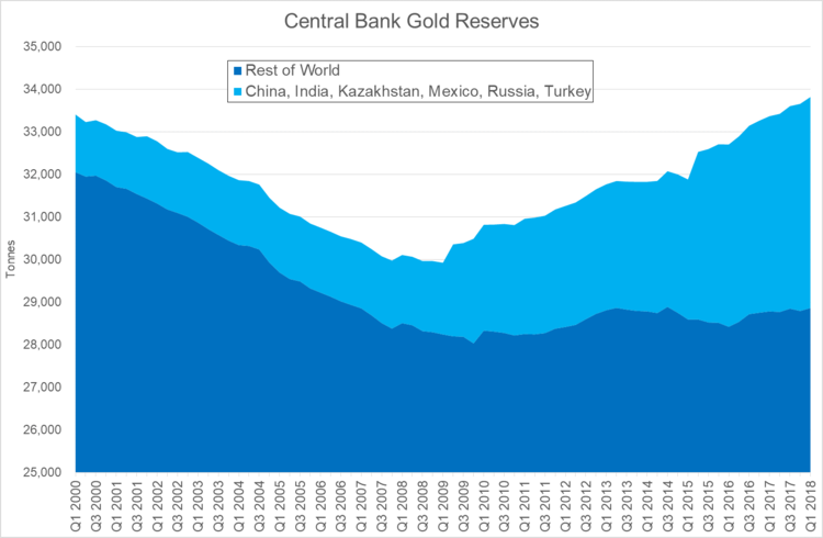 This Week's Golden Nuggets – Central Banks, Goldman, Bank of America Positive On Undervalued Gold Central bank gold reserves
