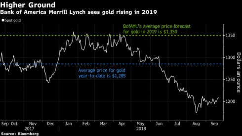 This Week's Golden Nuggets – Central Banks, Goldman, Bank of America Positive On Undervalued Gold higher ground