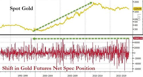 End Of The World? shift gold futures