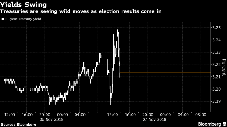As Brexit Looms and Stocks Plunging In October – Now May Be The Time to Invest in Gold treasuries seeing wild moves election results
