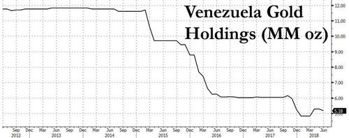 Venezuela Seeks To Repatriate $550 Million Of Gold From London venz gold holdings