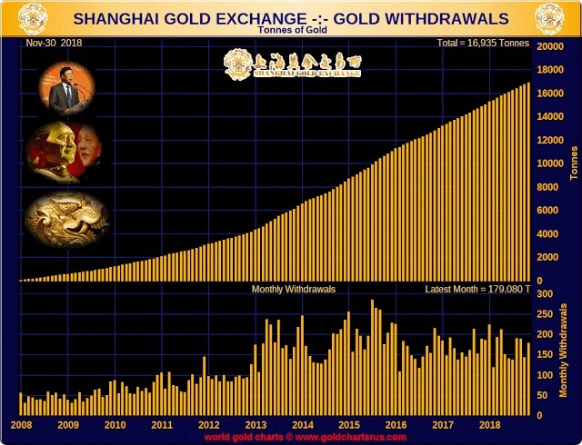 shangai gold exchange