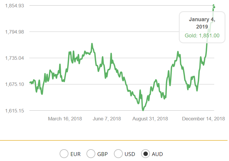 Gold Price In Australian Dollars 1 Year Goldcore