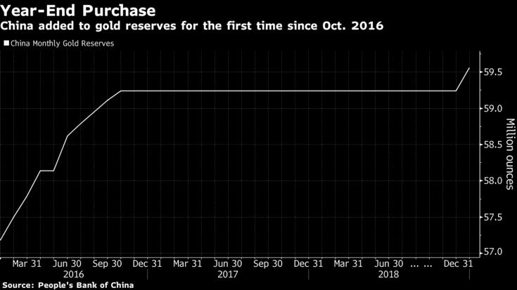 achats d'or par les Banques centrales s'accélérent  - Page 3 Year-end-purchase