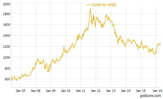Gold chart of the decade maths suggest 10 000 per ounce says