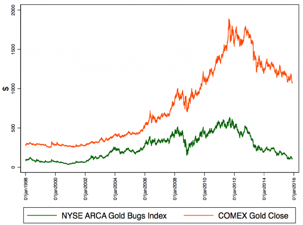 Gold Bugs Index and Gold Close