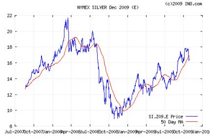NYMEX silver dec 2009 50 day ma